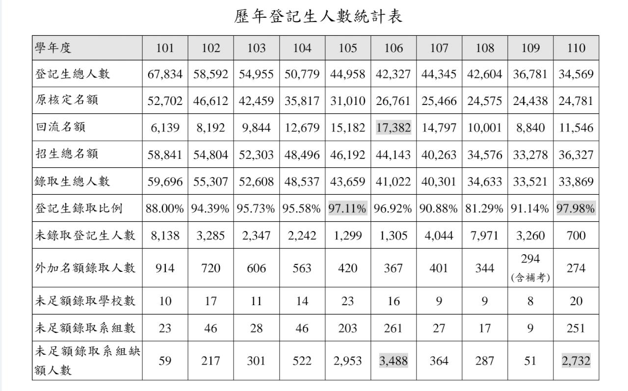 大考分發/史上新高錄取率97.98% 分析3主因造成