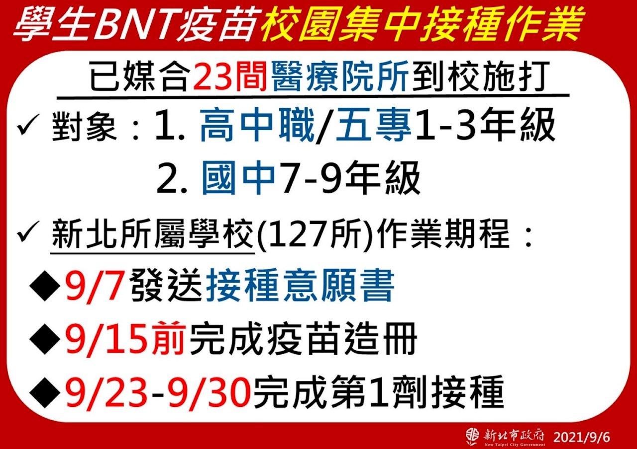 新北入校施打BNT 預計9/30前完成接種作業