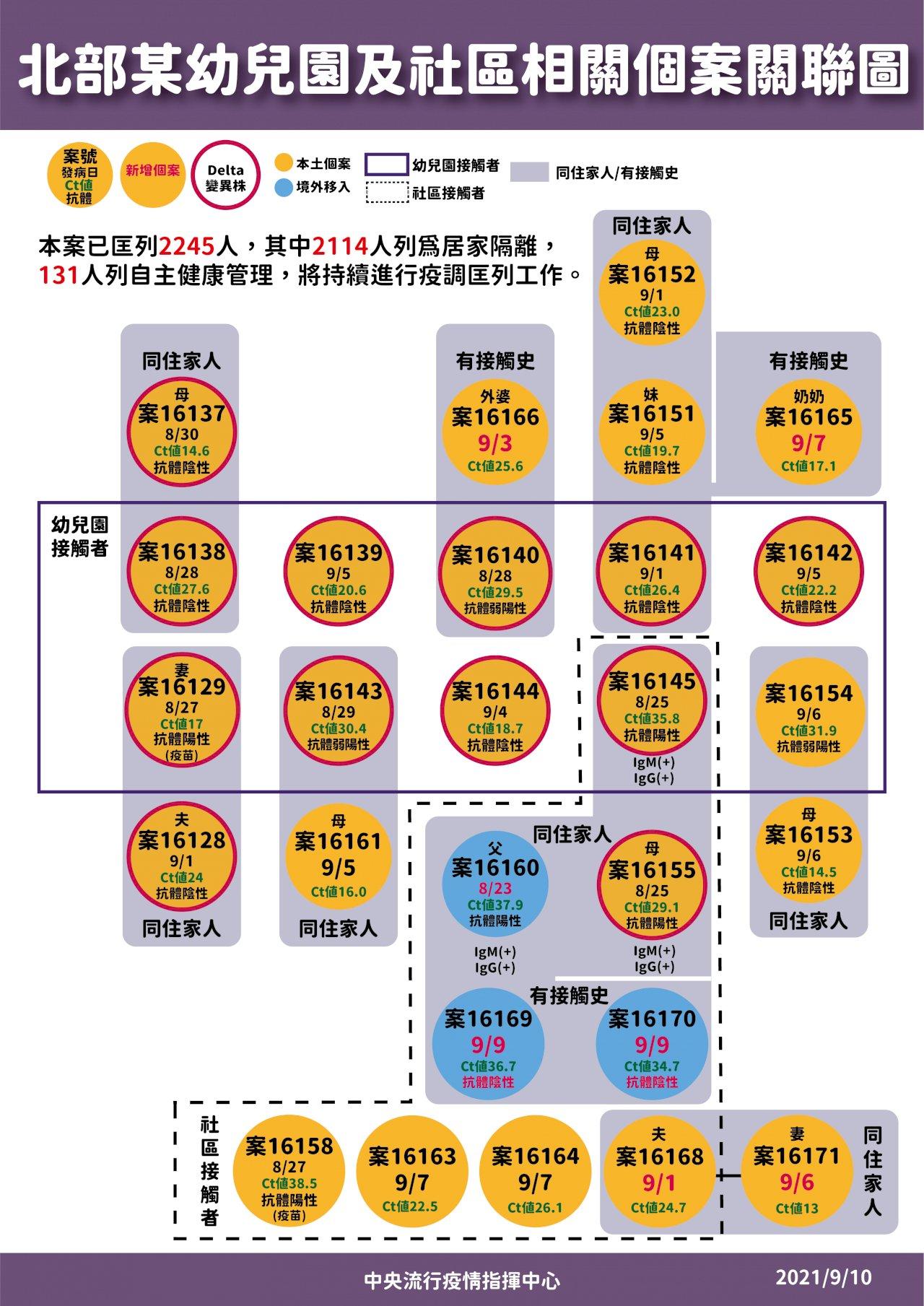 Delta再次攻破台灣防線 全國力圖控制疫情避免擴大