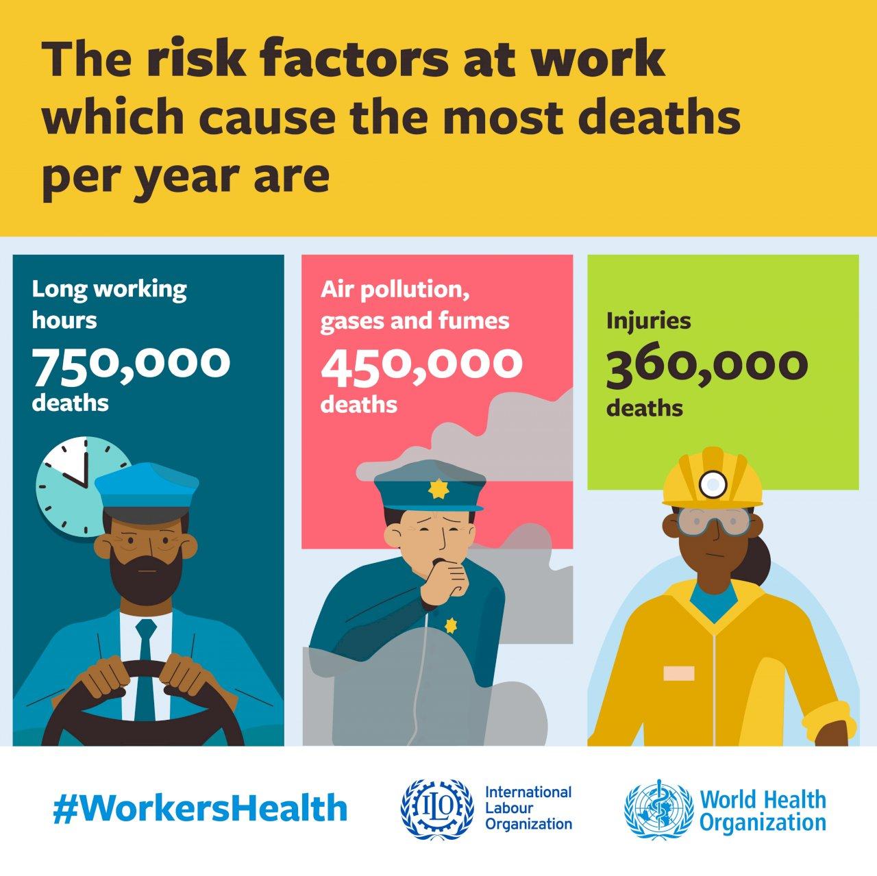 聯合國:工作相關意外與疾病 每年造成近200萬人死亡