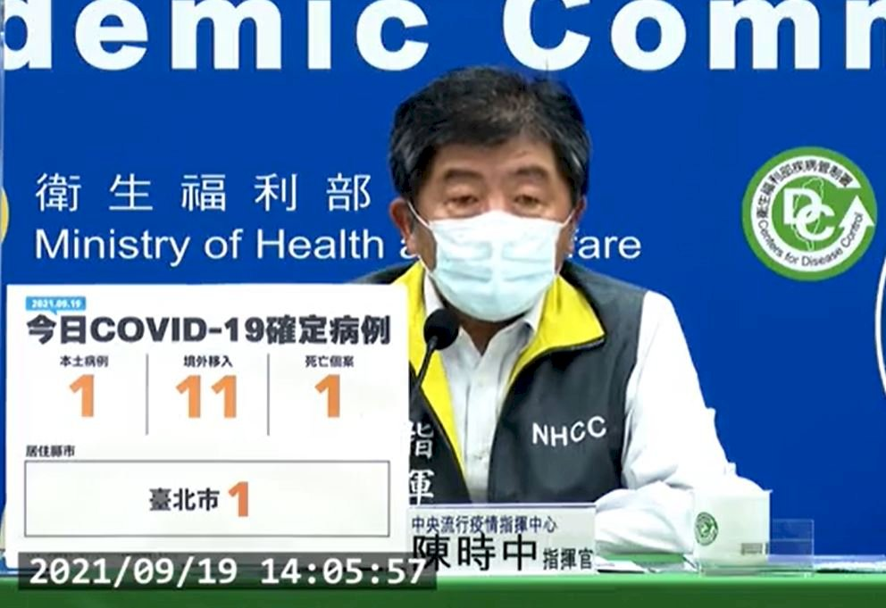 台灣今添1本土確診 11例境外移入 1人染疫亡