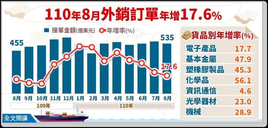 8月外銷訂單續旺 經部示警:宅經濟、遠距商機開始退燒