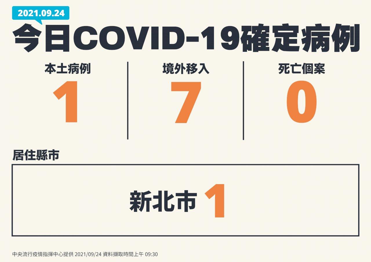 台灣COVID-19最新疫情 1本土、7境外、0死亡