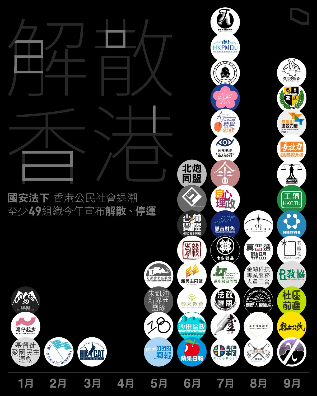 畏國安法伺候! 香港今年近50個公民團體解散