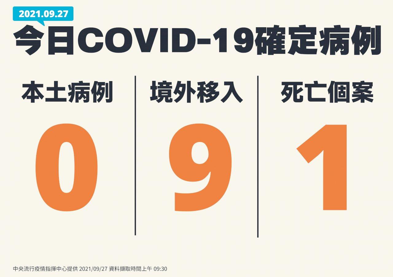 台灣本土COVID-19再+0、新增9境外及1死