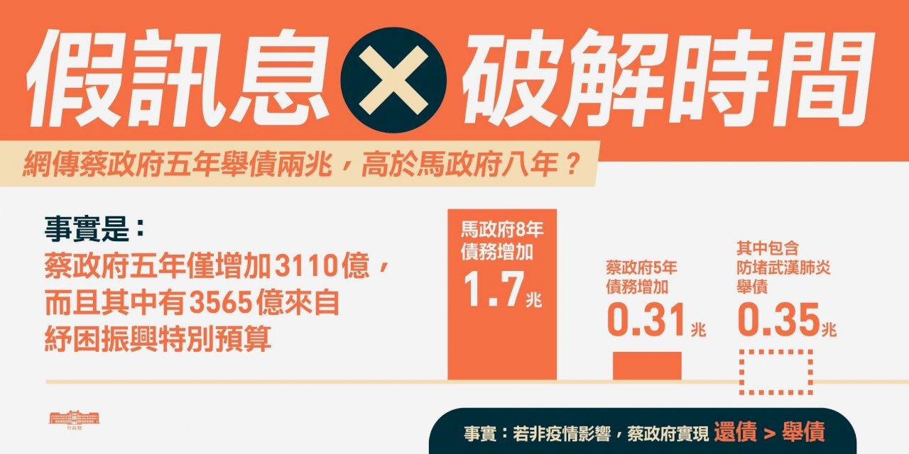 網傳蔡政府5年欠2兆 蘇貞昌:假消息