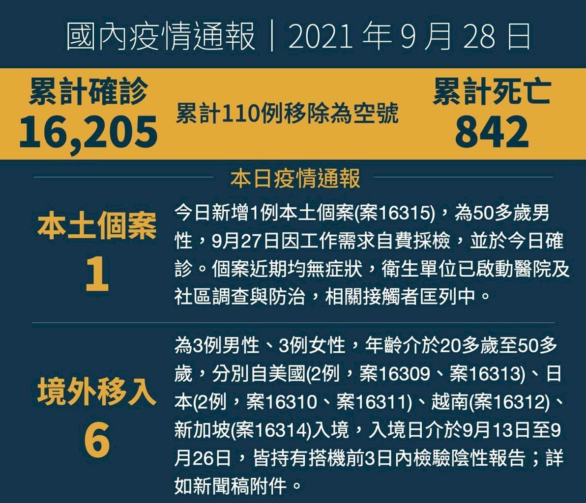 今新增本土個案為北市50多歲男性 5月曾有萬華活動史